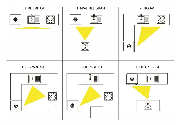 8 правил планировки кухни и 7 типов расстановки мебели